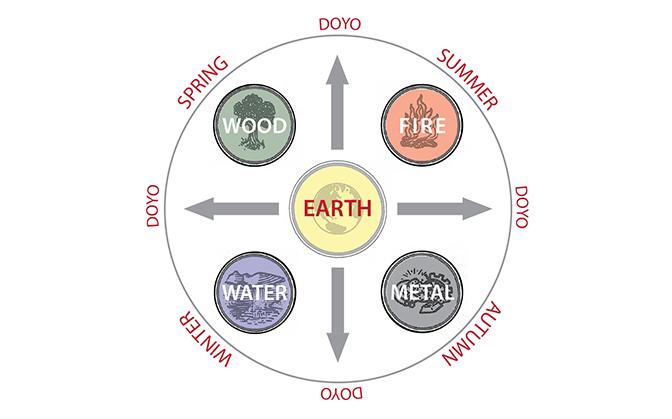 Chinese 5 element chart